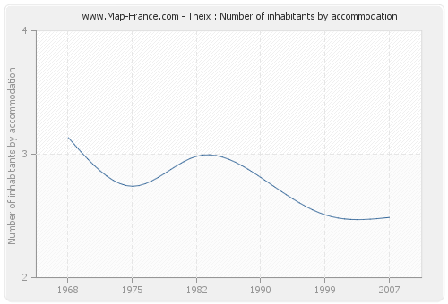 Theix : Number of inhabitants by accommodation