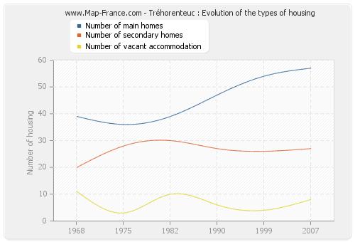 Tréhorenteuc : Evolution of the types of housing