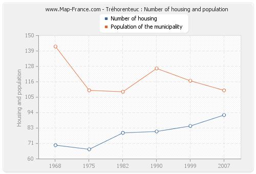 Tréhorenteuc : Number of housing and population