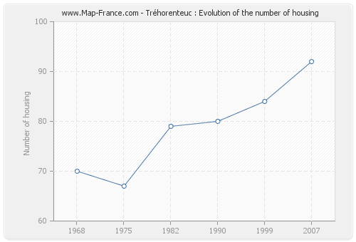 Tréhorenteuc : Evolution of the number of housing