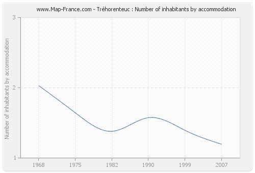 Tréhorenteuc : Number of inhabitants by accommodation