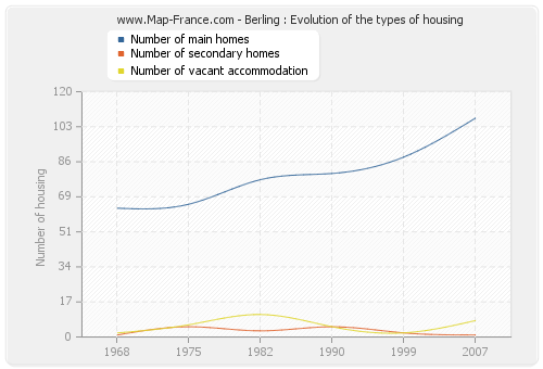Berling : Evolution of the types of housing