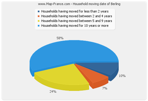 Household moving date of Berling