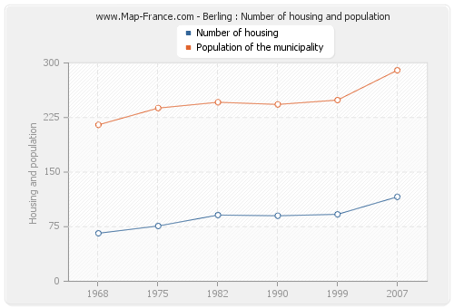 Berling : Number of housing and population