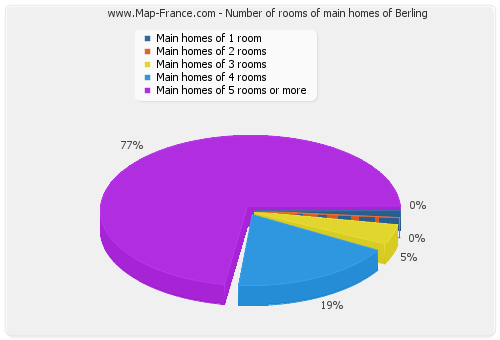 Number of rooms of main homes of Berling