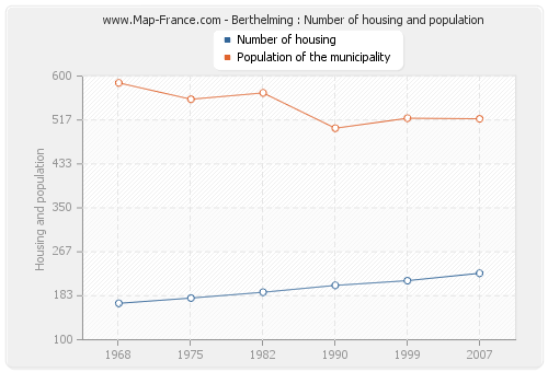 Berthelming : Number of housing and population