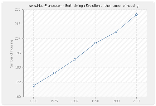Berthelming : Evolution of the number of housing