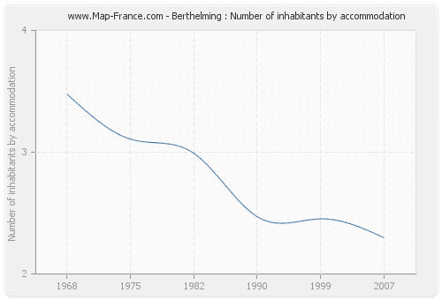 Berthelming : Number of inhabitants by accommodation
