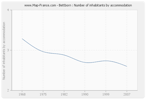 Bettborn : Number of inhabitants by accommodation