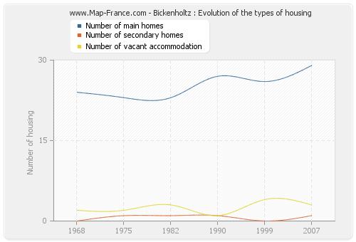 Bickenholtz : Evolution of the types of housing