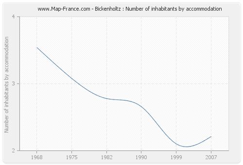 Bickenholtz : Number of inhabitants by accommodation