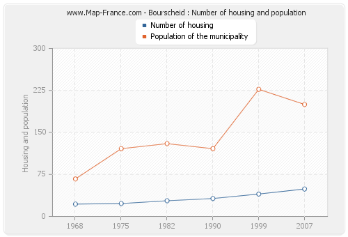 Bourscheid : Number of housing and population