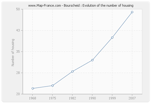 Bourscheid : Evolution of the number of housing