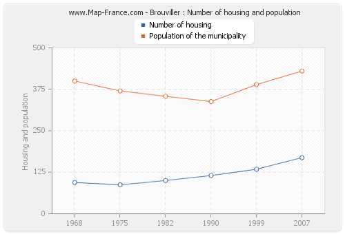 Brouviller : Number of housing and population