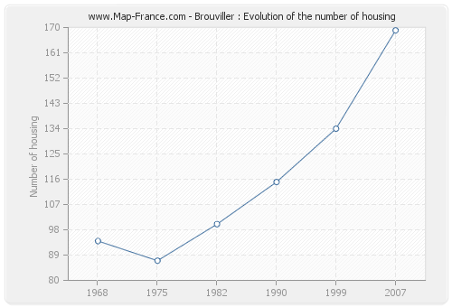 Brouviller : Evolution of the number of housing