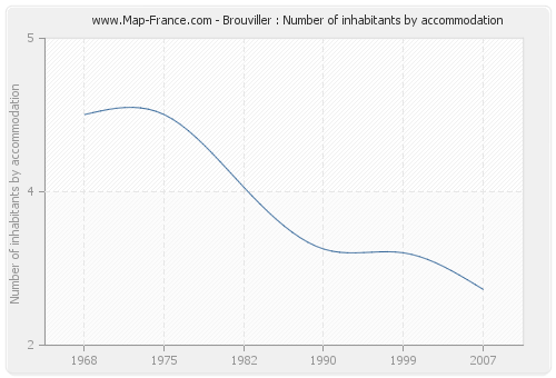 Brouviller : Number of inhabitants by accommodation