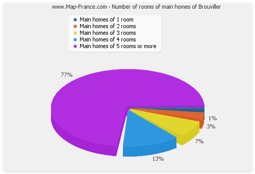 Number of rooms of main homes of Brouviller