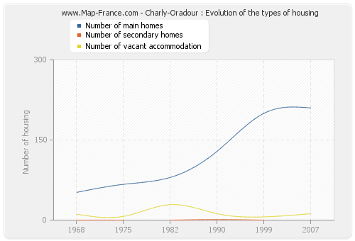 Charly-Oradour : Evolution of the types of housing