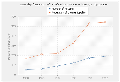 Charly-Oradour : Number of housing and population