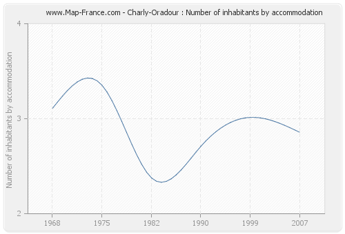 Charly-Oradour : Number of inhabitants by accommodation
