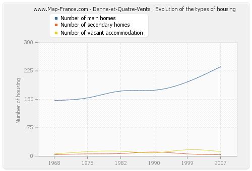 Danne-et-Quatre-Vents : Evolution of the types of housing