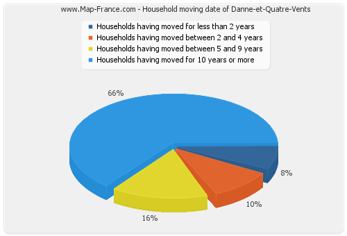 Household moving date of Danne-et-Quatre-Vents