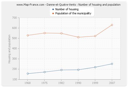 Danne-et-Quatre-Vents : Number of housing and population