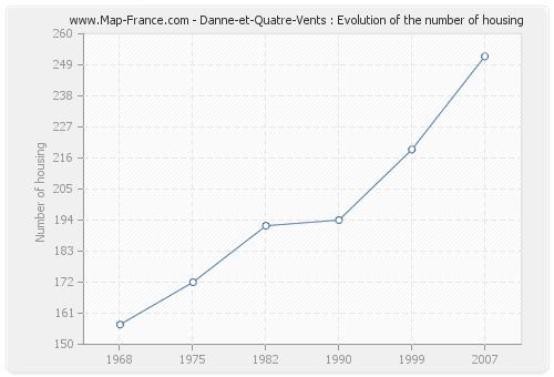 Danne-et-Quatre-Vents : Evolution of the number of housing