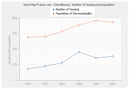 Dannelbourg : Number of housing and population