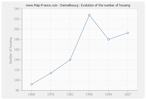 Dannelbourg : Evolution of the number of housing