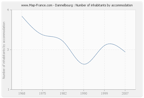 Dannelbourg : Number of inhabitants by accommodation