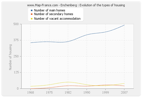 Enchenberg : Evolution of the types of housing