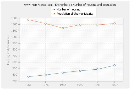 Enchenberg : Number of housing and population