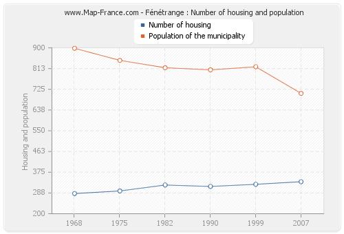 Fénétrange : Number of housing and population