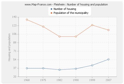 Fleisheim : Number of housing and population