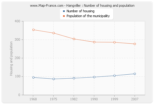 Hangviller : Number of housing and population