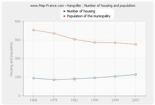 Hangviller : Number of housing and population