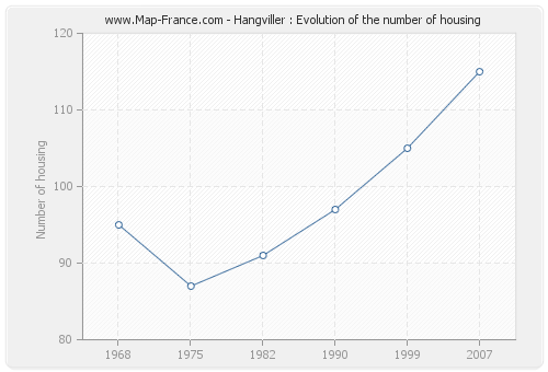 Hangviller : Evolution of the number of housing