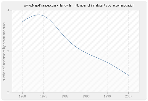 Hangviller : Number of inhabitants by accommodation