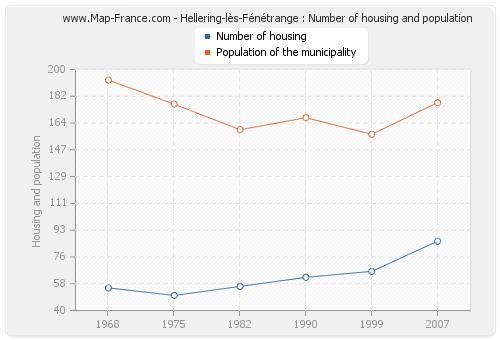 Hellering-lès-Fénétrange : Number of housing and population