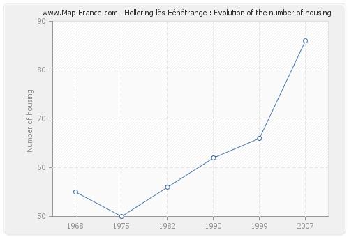 Hellering-lès-Fénétrange : Evolution of the number of housing