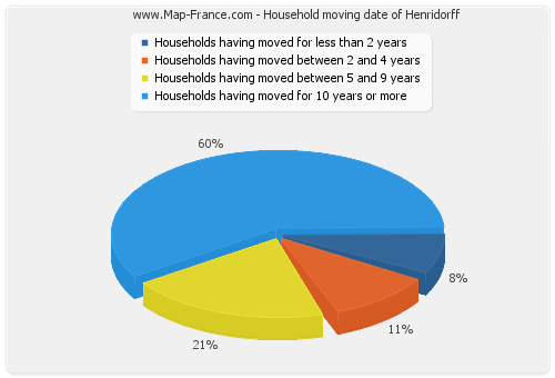 Household moving date of Henridorff