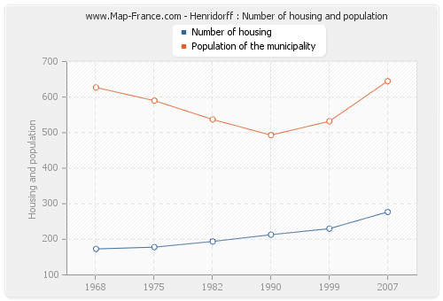 Henridorff : Number of housing and population