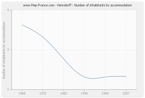 Henridorff : Number of inhabitants by accommodation