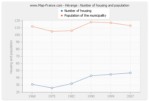 Hérange : Number of housing and population