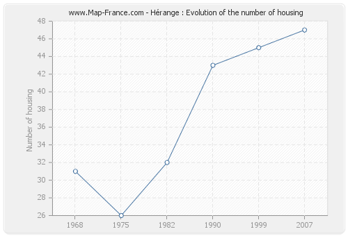 Hérange : Evolution of the number of housing