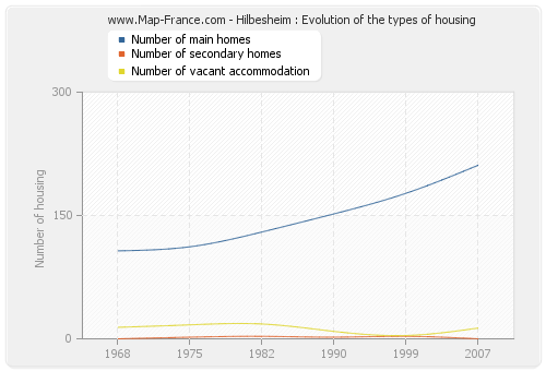 Hilbesheim : Evolution of the types of housing