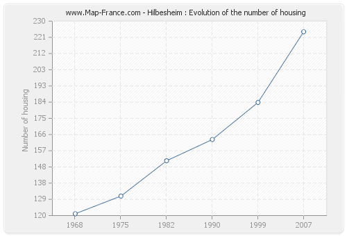 Hilbesheim : Evolution of the number of housing