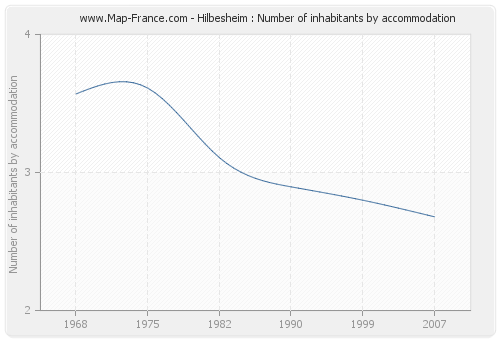 Hilbesheim : Number of inhabitants by accommodation