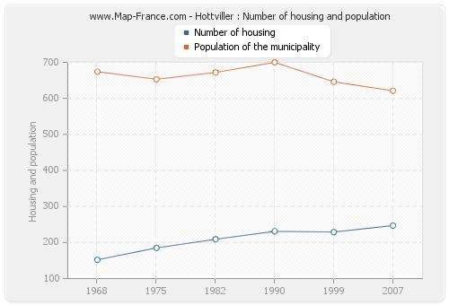 Hottviller : Number of housing and population